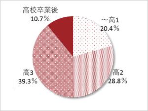 高1:20.4%、高2:28.8%、高3:39.3%、高校卒業後:10.7%